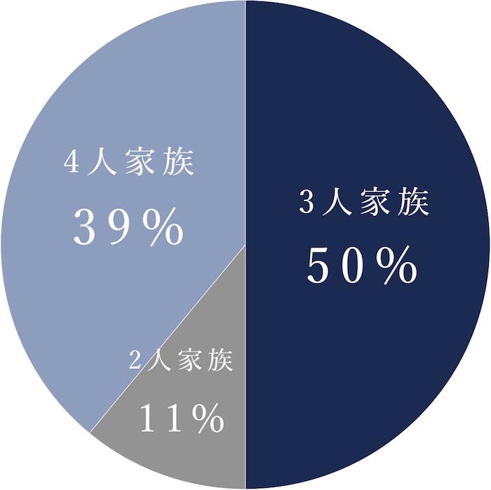 購入者の家族数